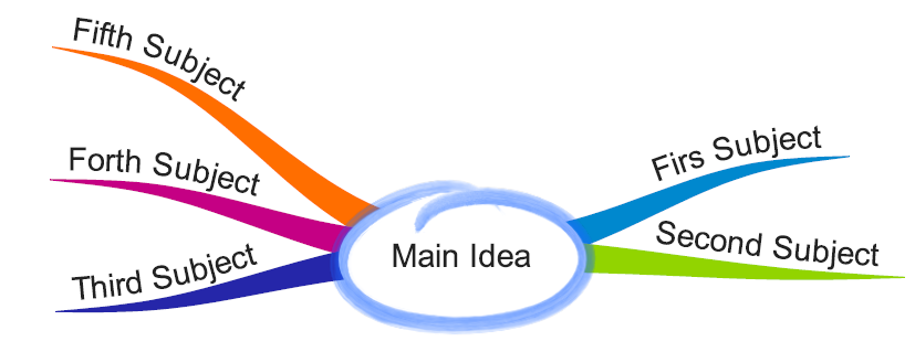 Learn to use a mind map for speech writing