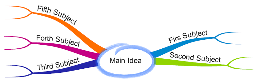 How to use a mind map for speech writing