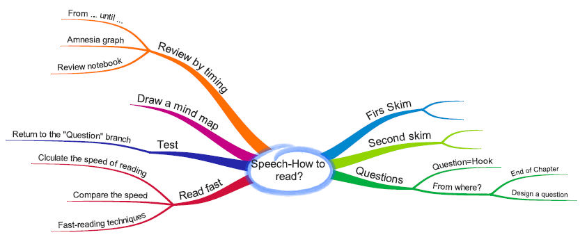 Know how to use a mind map for speech writing