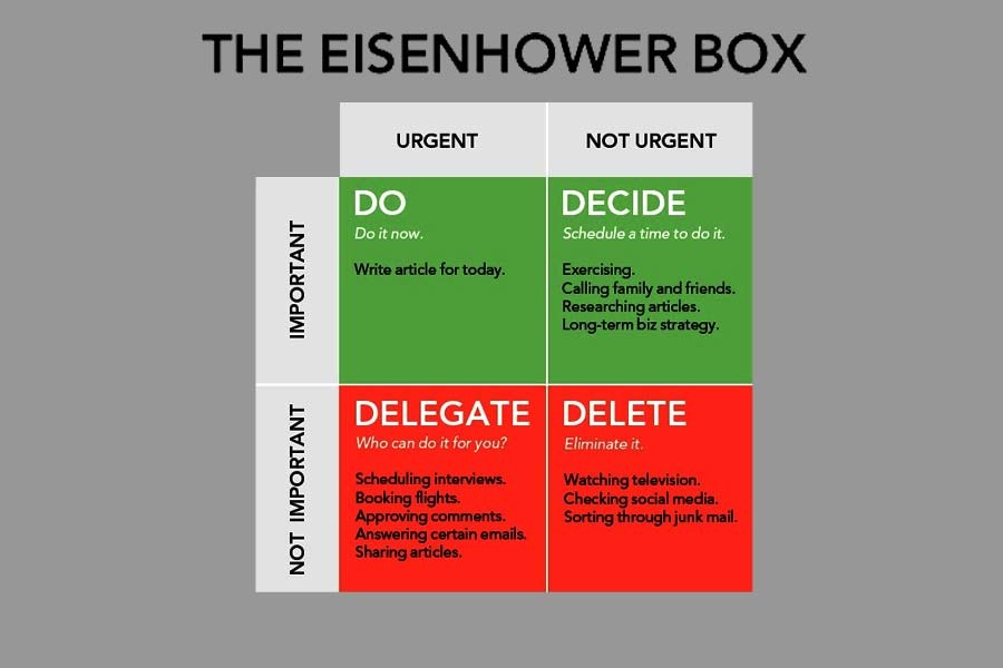 The Eisenhower matrix and its function